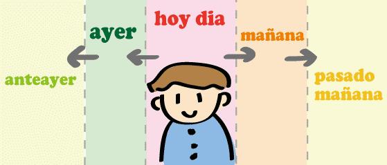 スペイン語 一昨日