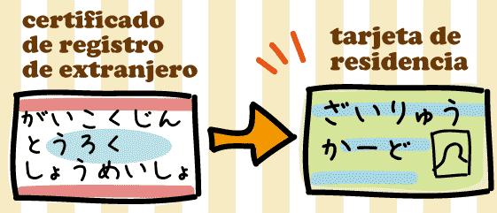 スペイン語 在留カード