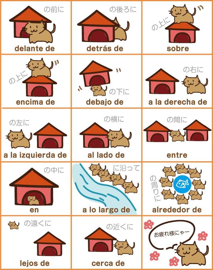 物の位置 スペイン語