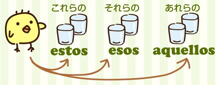 指示形容詞のスペイン語