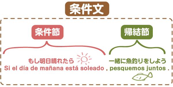 条件文 スペイン語の文法